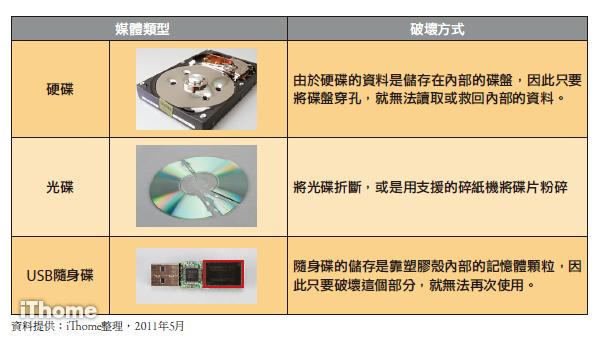硬碟銷毀-硬碟消磁-消磁-消磁機-磁帶銷毀-磁帶消磁-委外服務-硬碟粉碎-磁帶粉碎-儲存媒體-儲存媒體銷毀-儲存媒體消磁